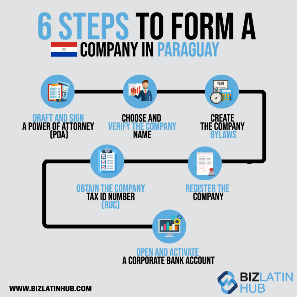 Infographic: steps to form a company in Paraguay