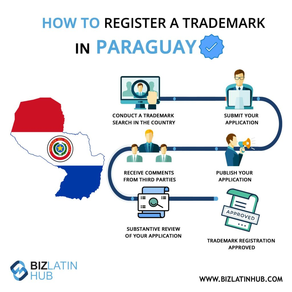Infographic: How to register a trademark in Paraguay