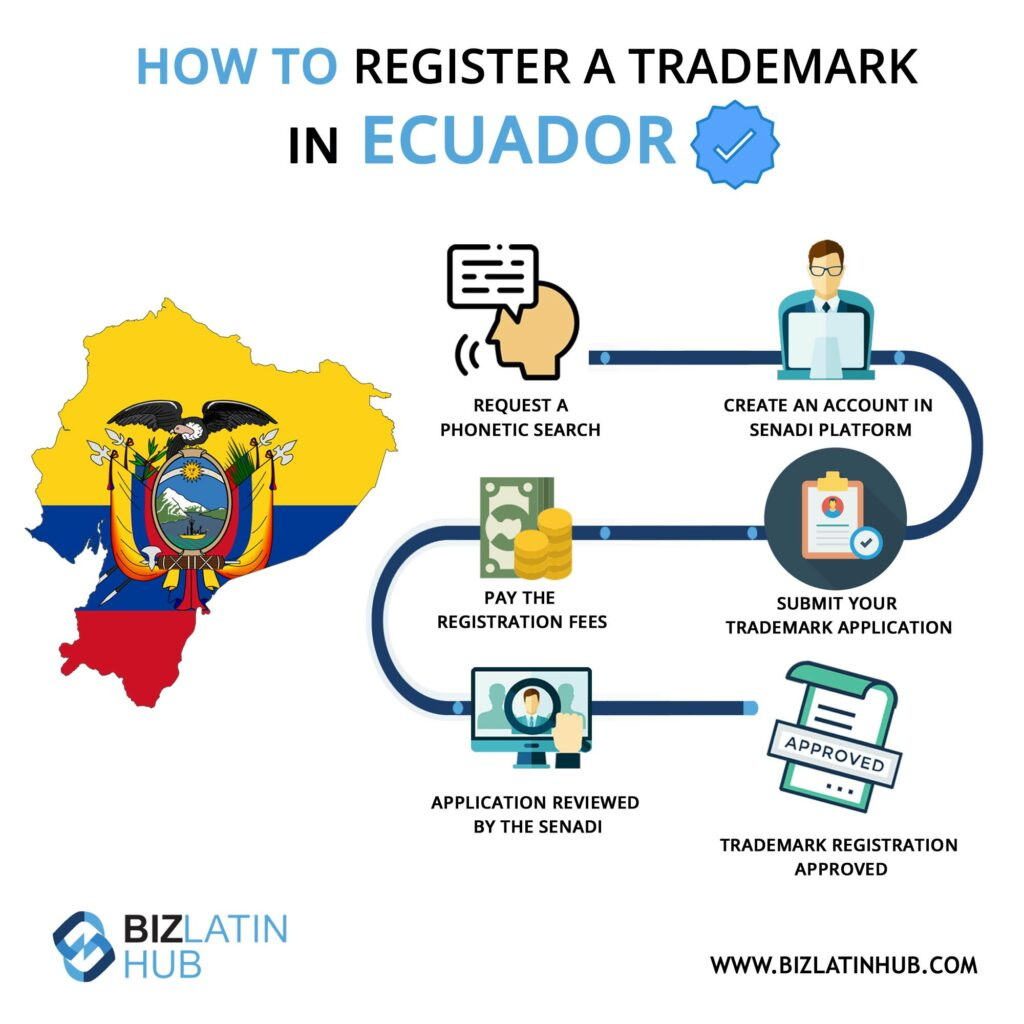 Infographic: How to register a trademark as part of due diligence in Ecuador