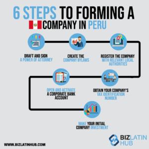 Company formation Peru