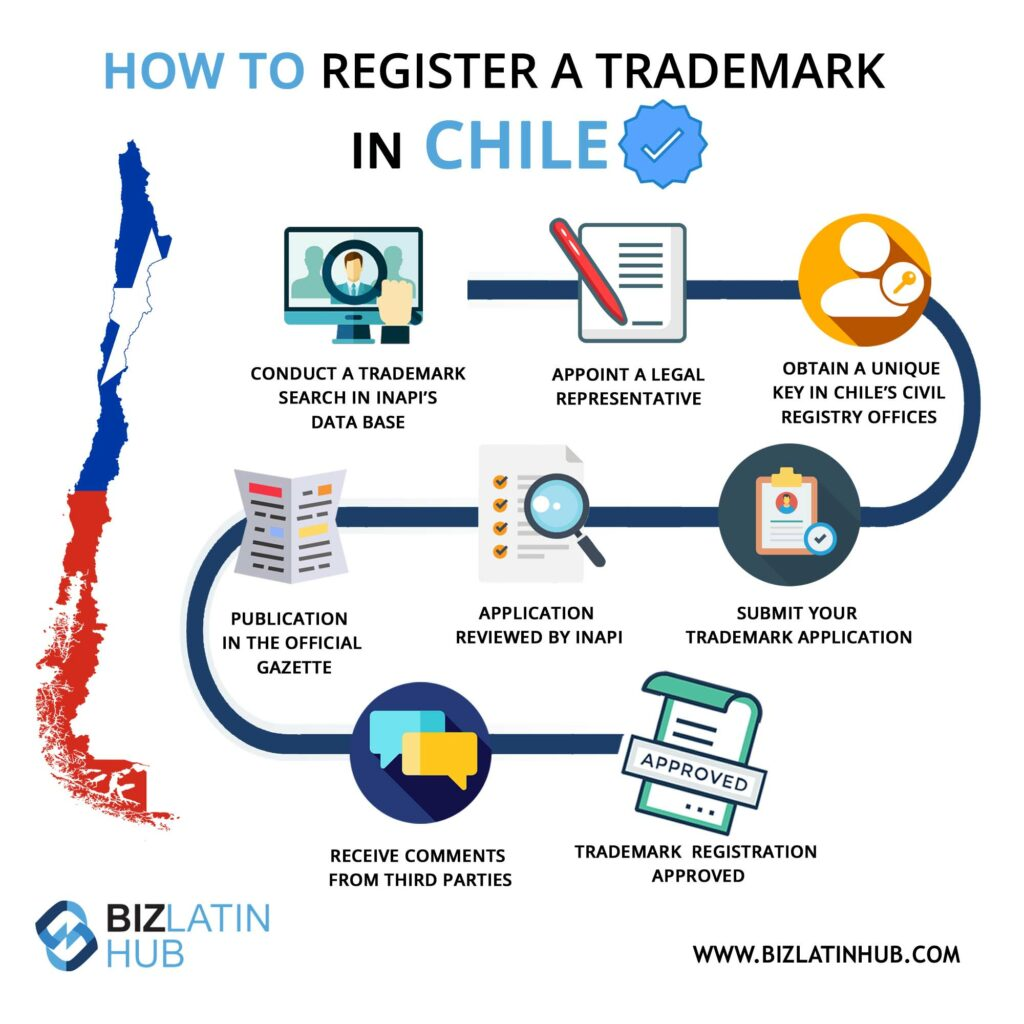 Infographic: How to register a trademark in Chile