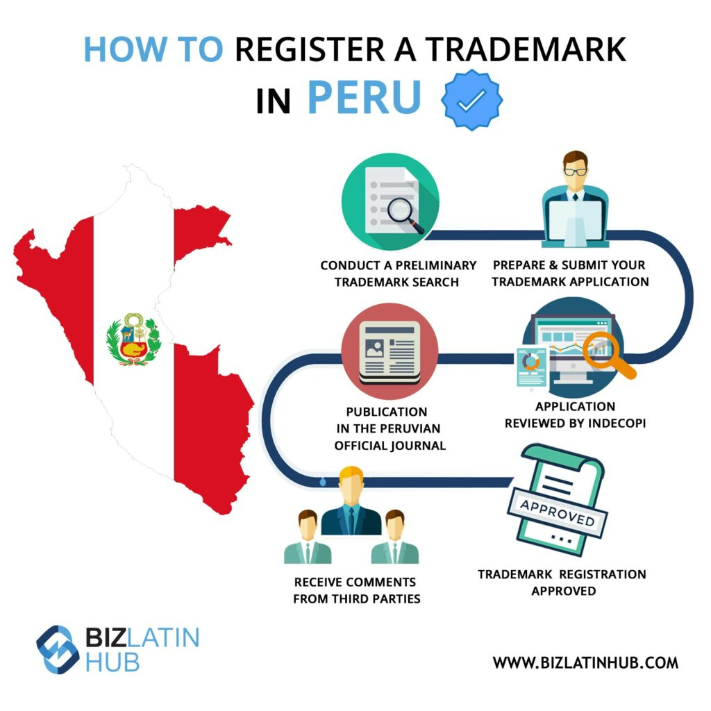 Infographic: How to register a trademark in Peru