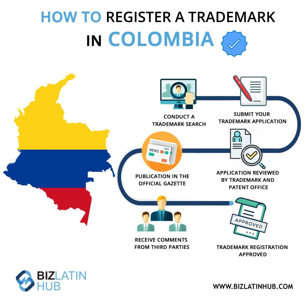 Infographic: how to register a trademark in Colombia
