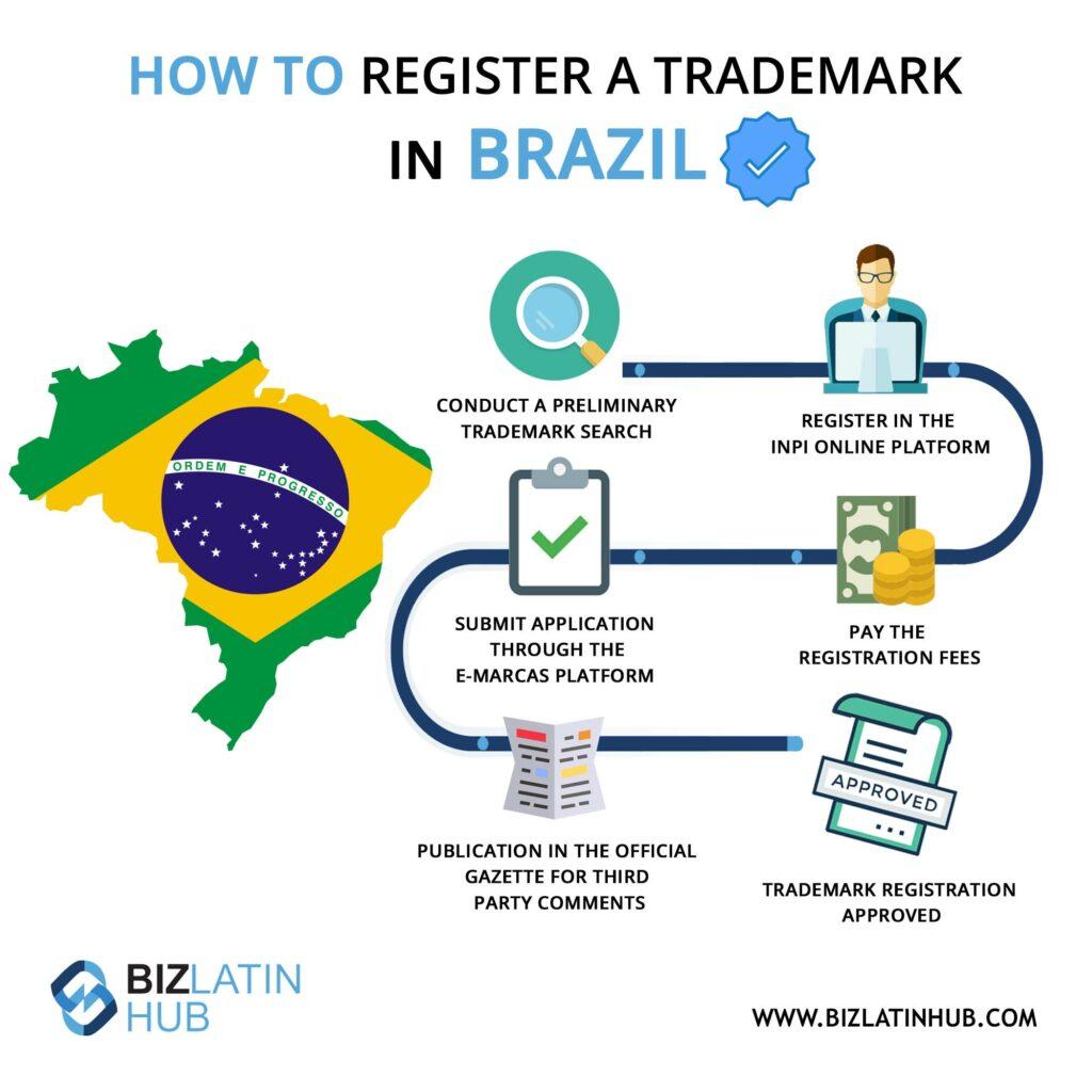 Infographic explaining how to register a trademark in Brazil