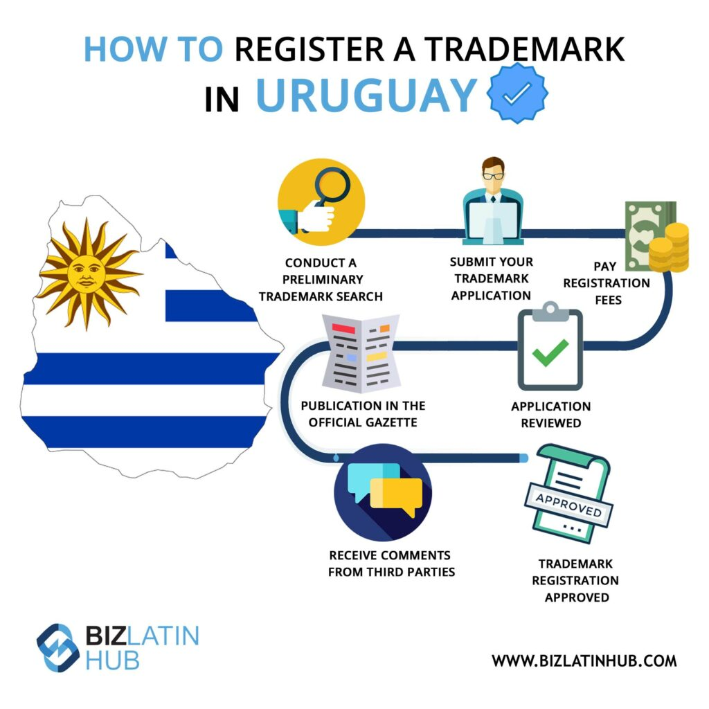 Infographic: how to register a trademark in Uruguay