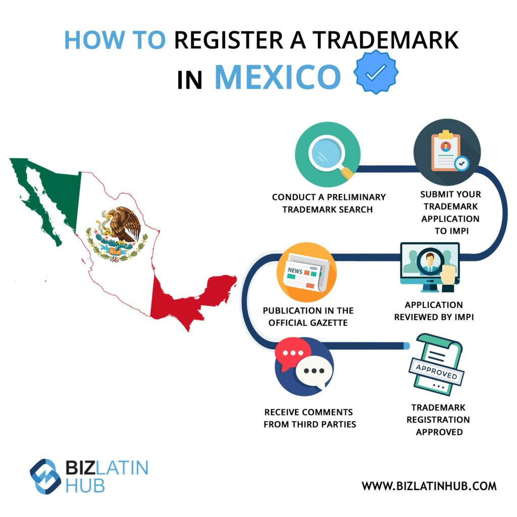 Infographic: How to register a trademark in Mexico