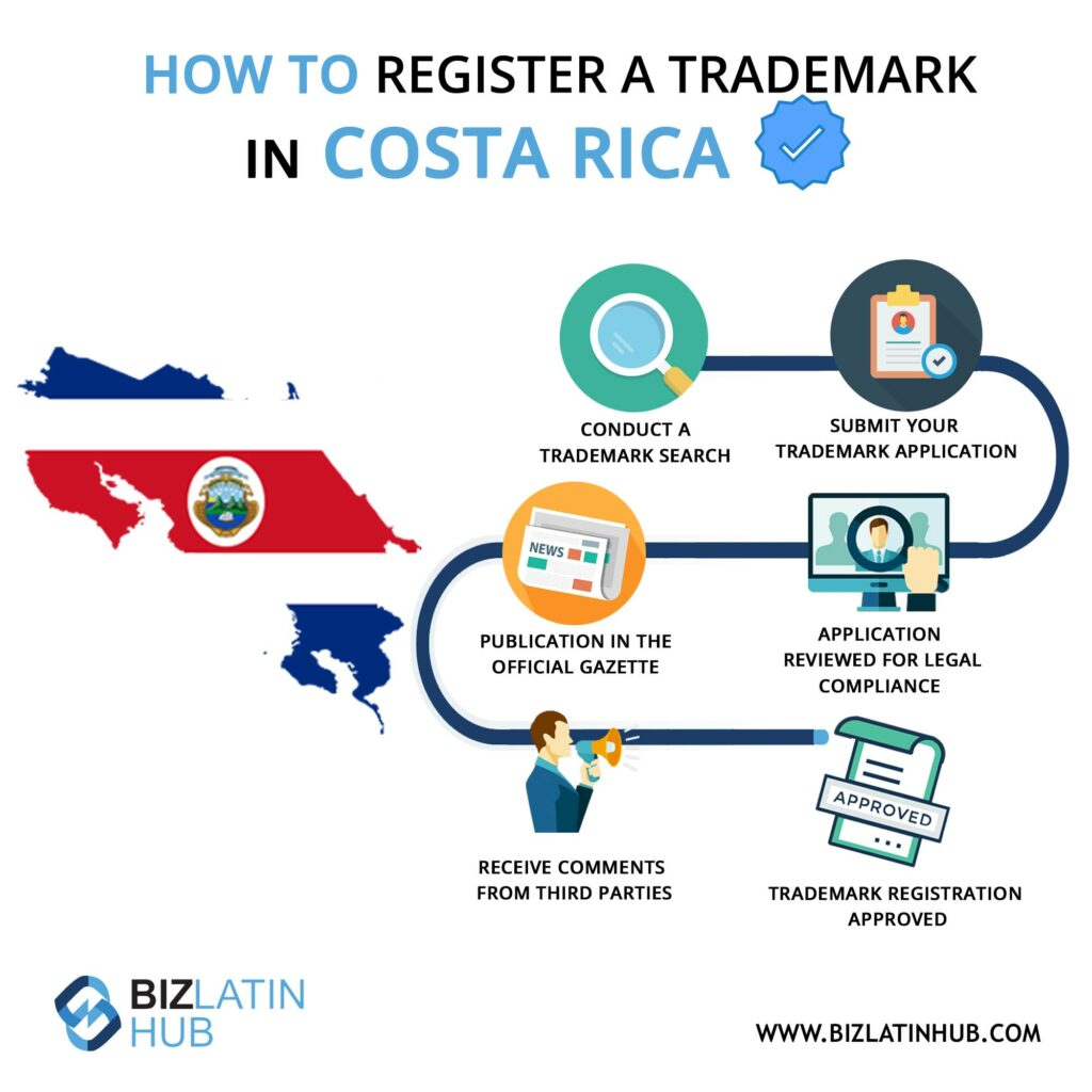 How to register a trademark in Costa Rica