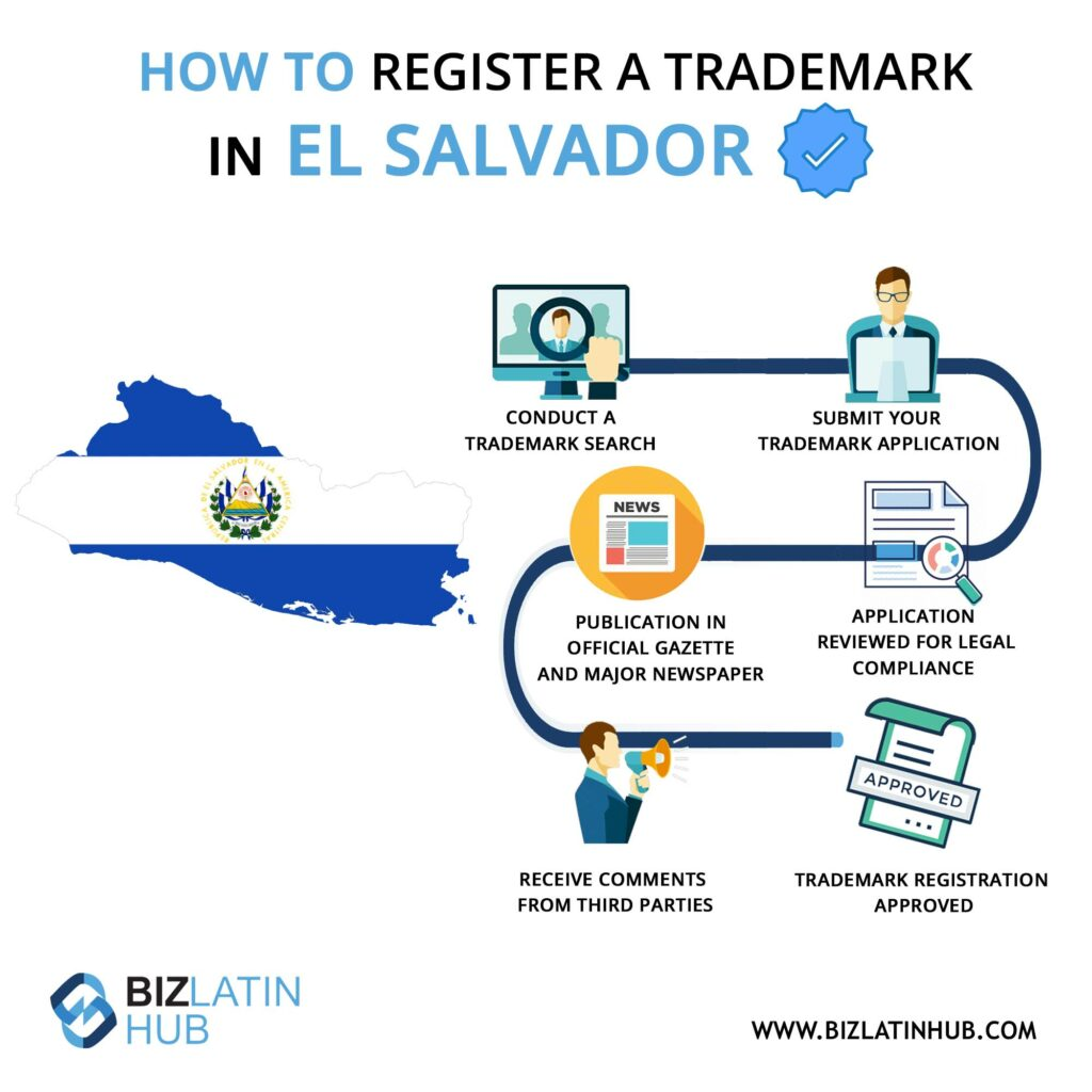 Infographic: how to register a trademark in El Salvador