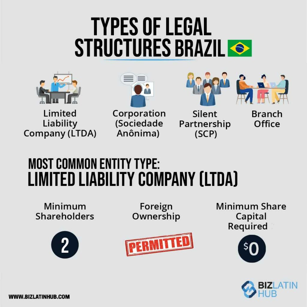 Infographic: characteristics of a limited liability company (LLC) in Brazil