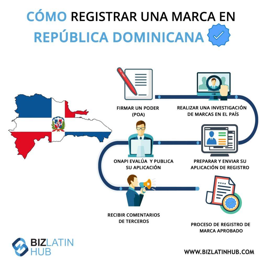 Infografía: Cómo registrar una marca en la República Dominicana