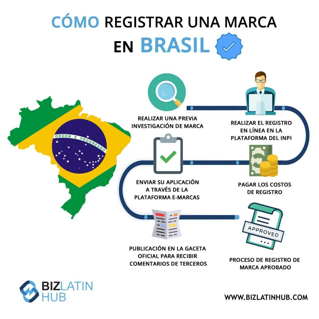 Infográfico: como registrar uma marca no Brasil