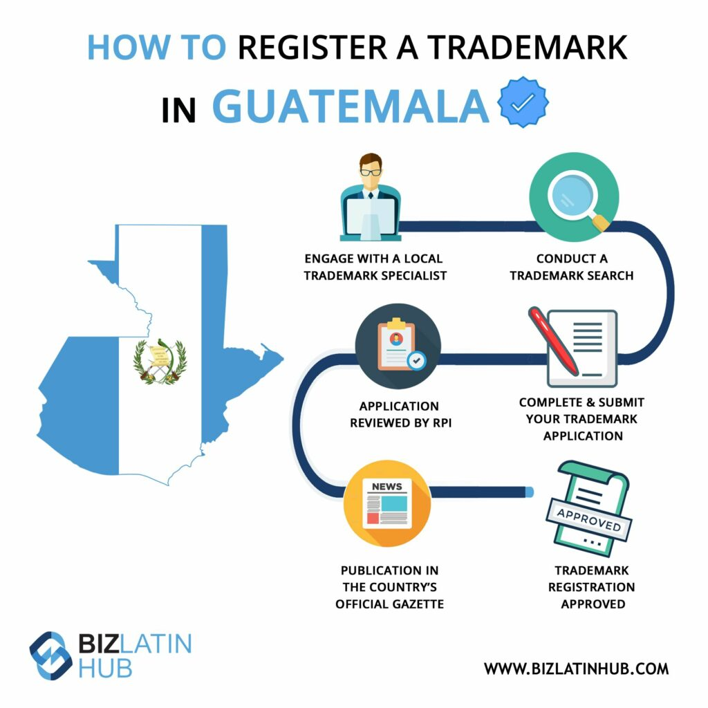 Infographic: How to register a trademark in Guatemala