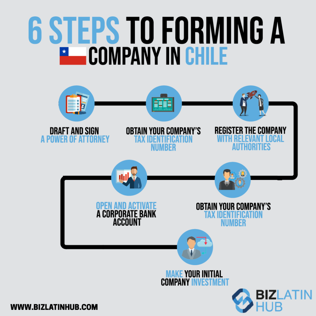 Infographic: 6 steps to forming a US company doing business in Chile