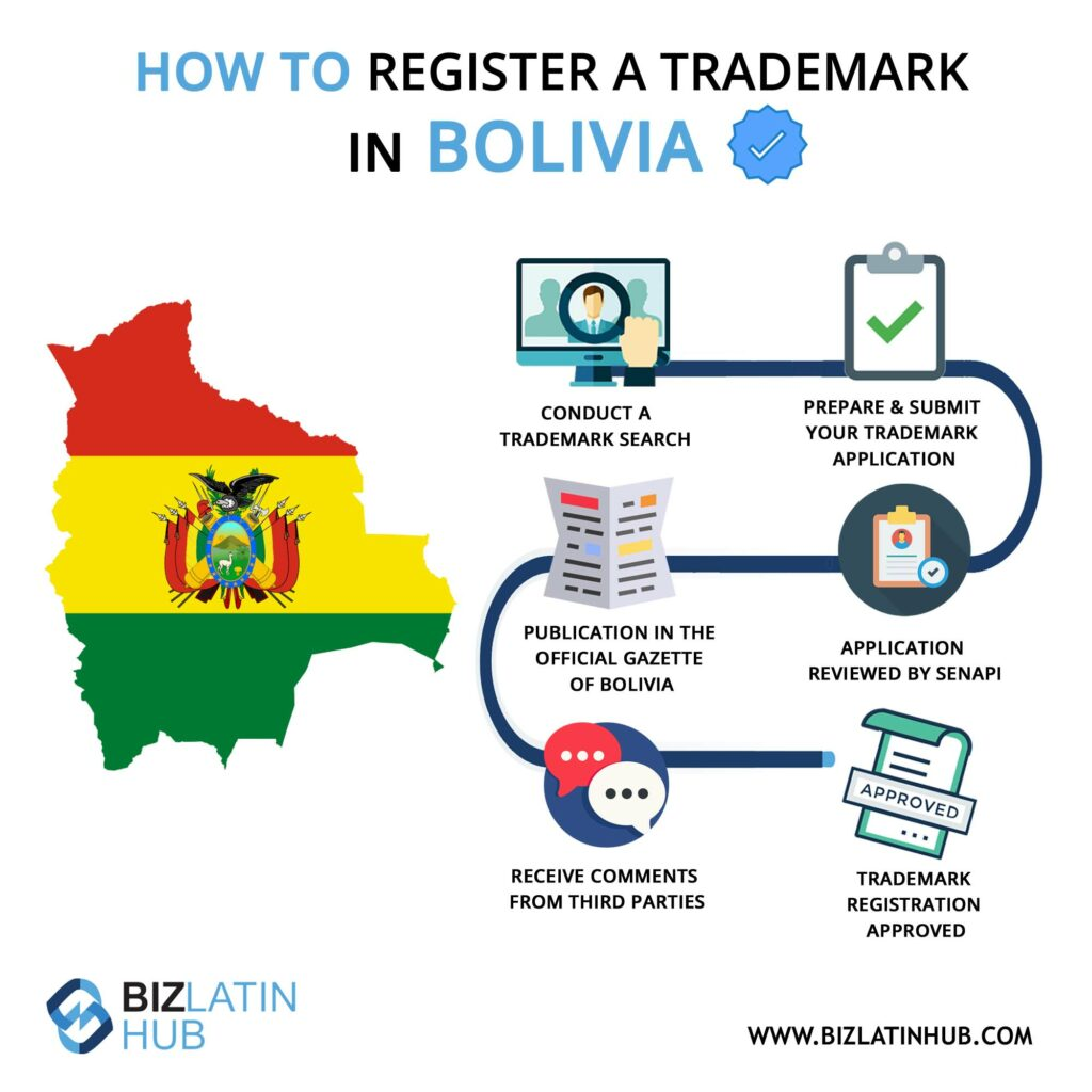 Infographic: How to register a trademark in Bolivia.