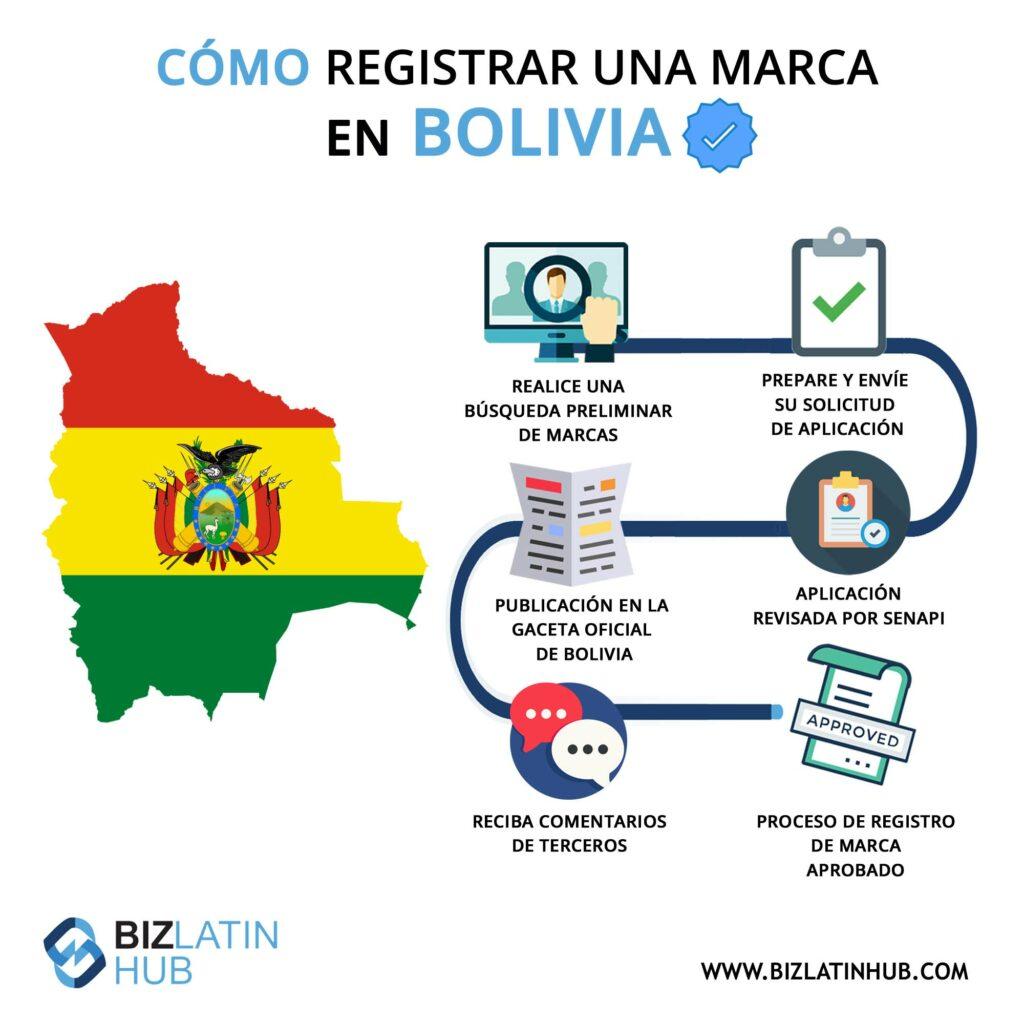 infografia proceso registro marca bolivia
