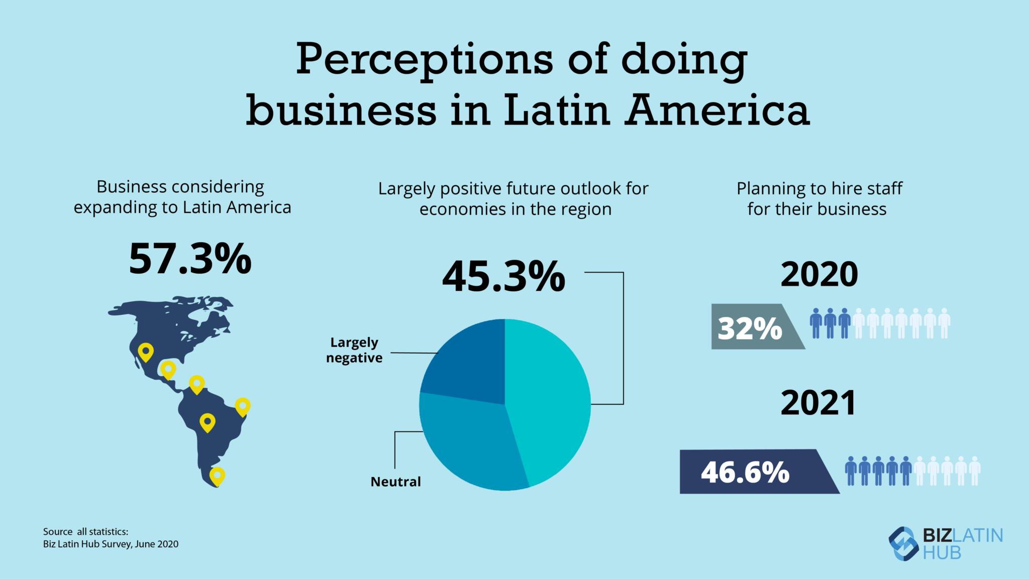 Infográfico: Resultados da Pesquisa de Negócios 2020 do Biz Latin Hub
