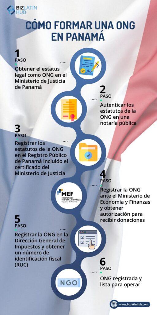 infografia con pasos para formar ONG en Panama