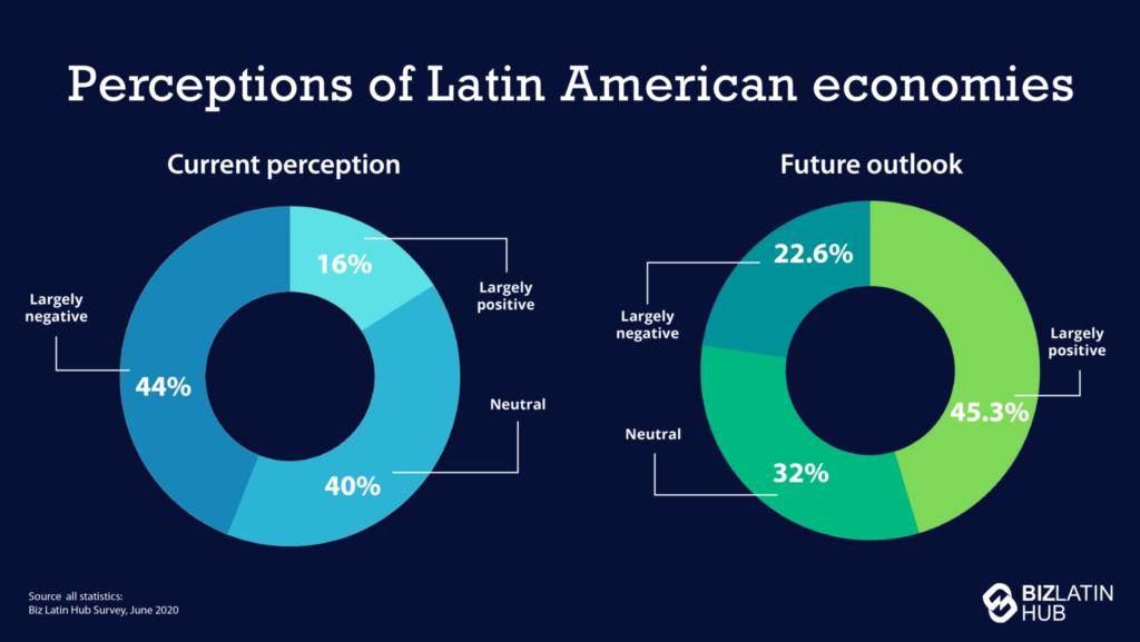 Infográfico: percepções sobre negócios na América Latina são amplamente positivas em termos de perspectivas futuras.