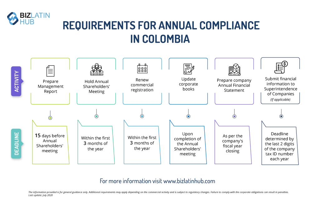 Infographic: Biz Latin Hub explains annual compliance in Colombia, including transfer pricing