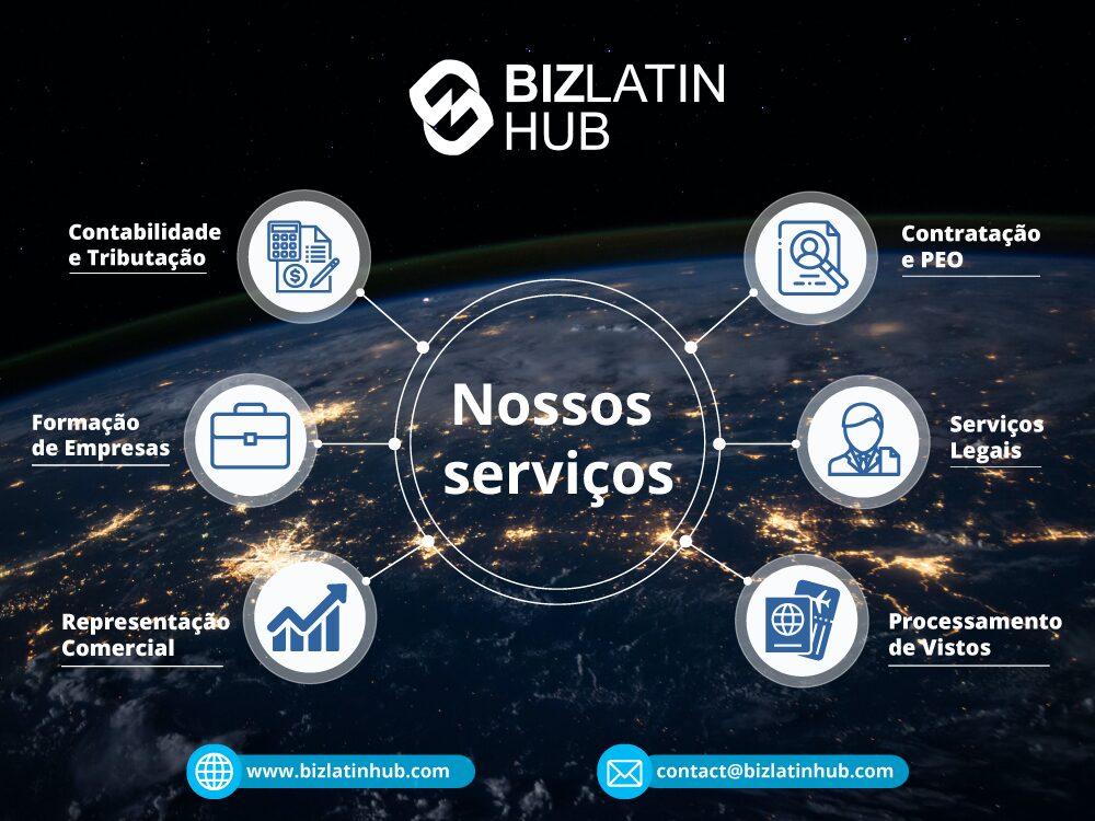 Entrada no mercado do Biz Latin Hub e serviços de back-office