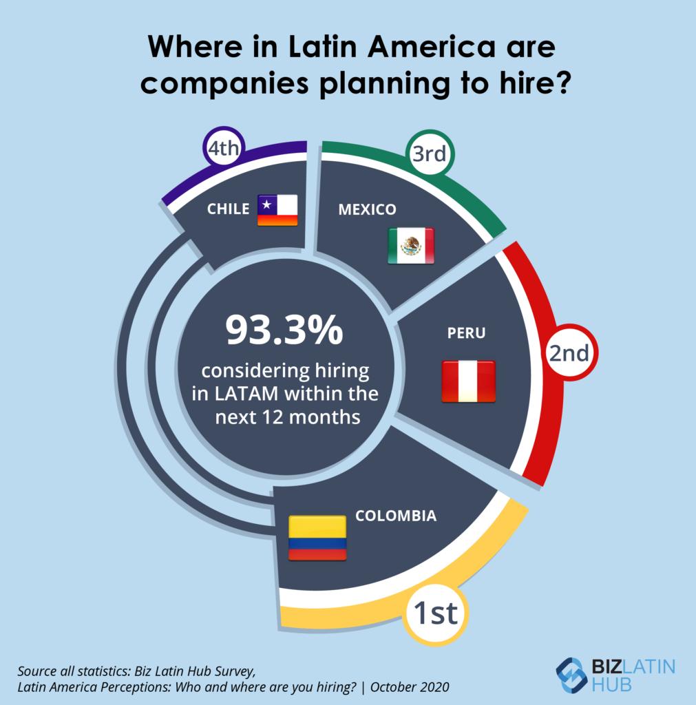 Infografía de Biz Latin Hub que muestra dónde contratan personas en América Latina.