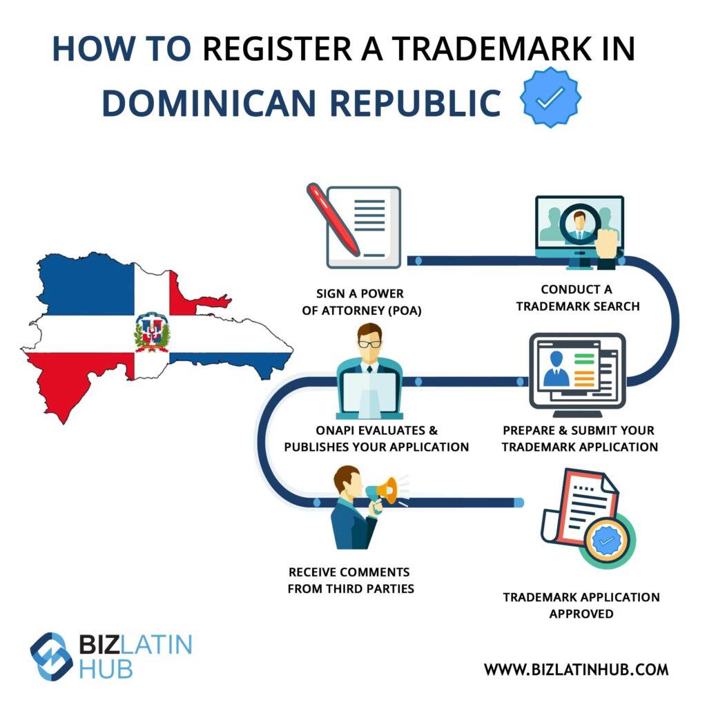 Infografía: pasos para registrar una marca en República Dominicana.
