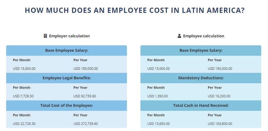 The Biz Latin Hub payroll calculator can help you estimate the cost of payroll outsourcing in Guatemala
