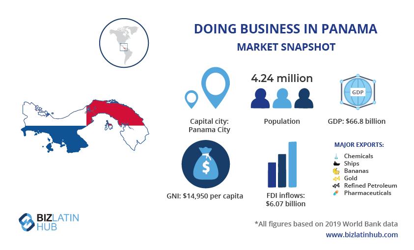 Gráfico de instantánea del mercado de Panamá por Biz Latin Hub