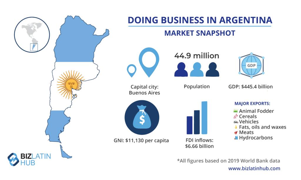 Descripción general del mercado de Argentina