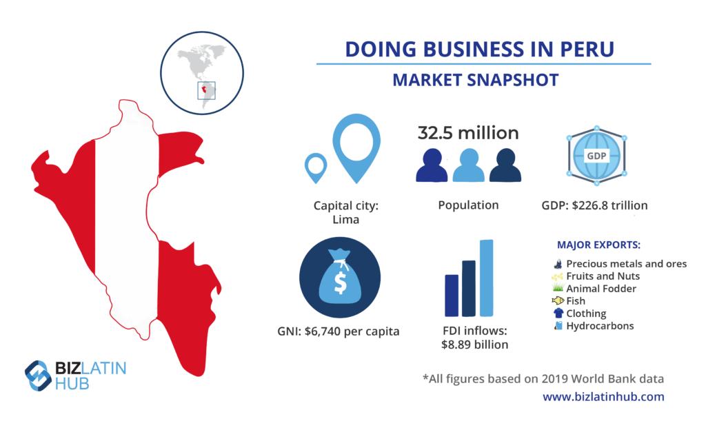 Gráfico de instantánea del mercado de Perú, por Biz Latin Hub