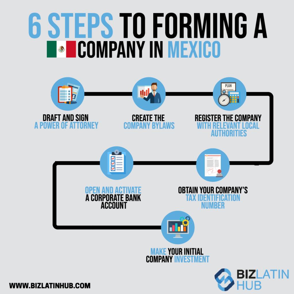 Un gráfico de información que muestra los 6 pasos para iniciar un negocio en México