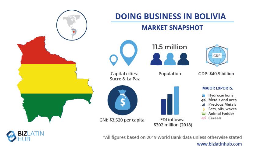 Instantánea del mercado de Bolivia, por Biz Latin Hub