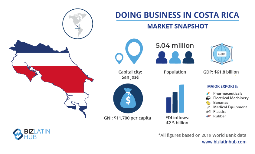 Infographic representing the Market in Costa Rica. Information which can be important for anyone who want to register a company in Costa Rica
