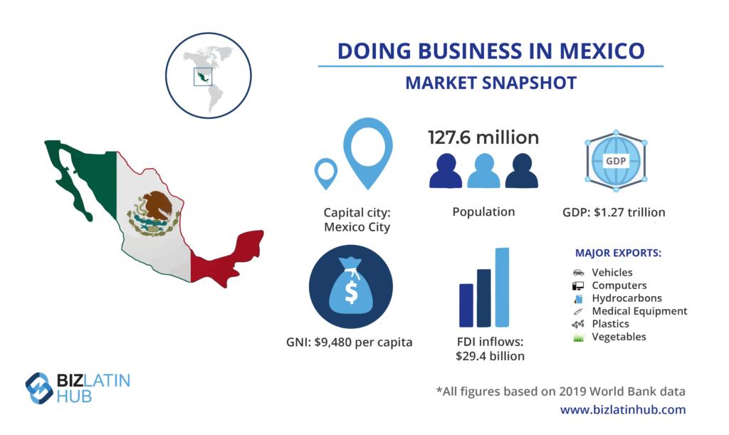 Instantánea del mercado de México con información valiosa para los ejecutivos de negocios que estén considerando formar una sucursal en México.