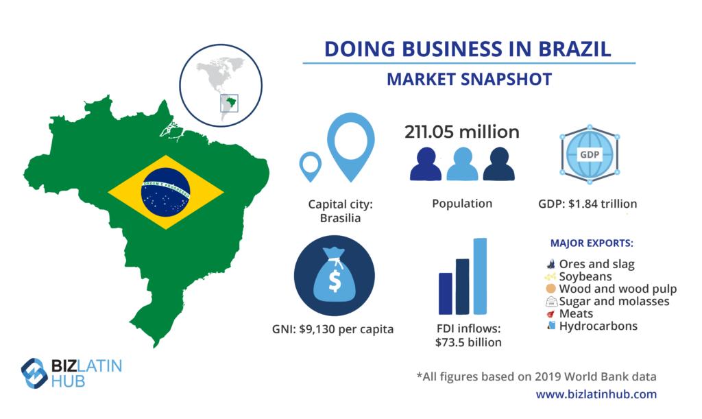 Instantánea del mercado de Brasil, información importante para cualquiera que desee registrar una empresa en Brasil.