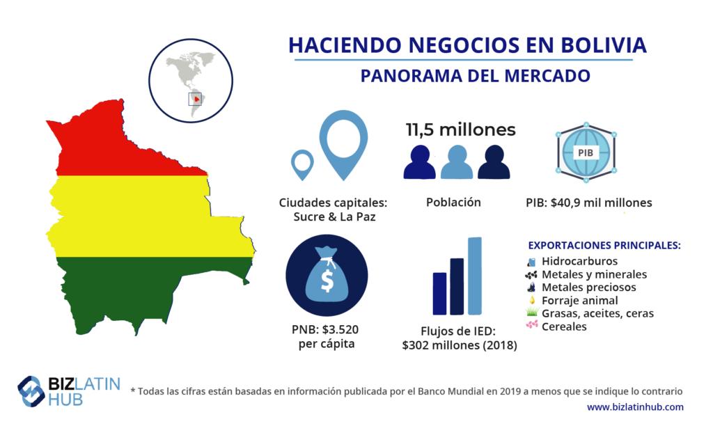Haciendo negocios en Bolivia, panorama del mercado