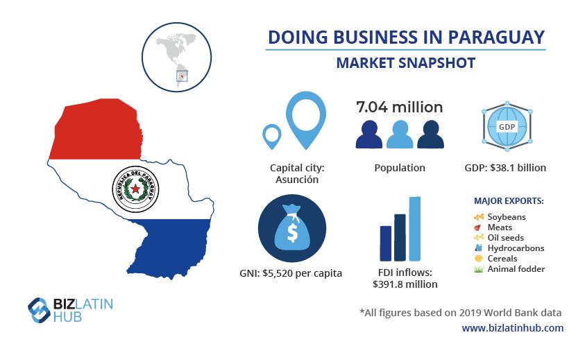 Una instantánea del mercado en Paraguay, donde quizás desee buscar un buen abogado que lo ayude a hacer negocios.