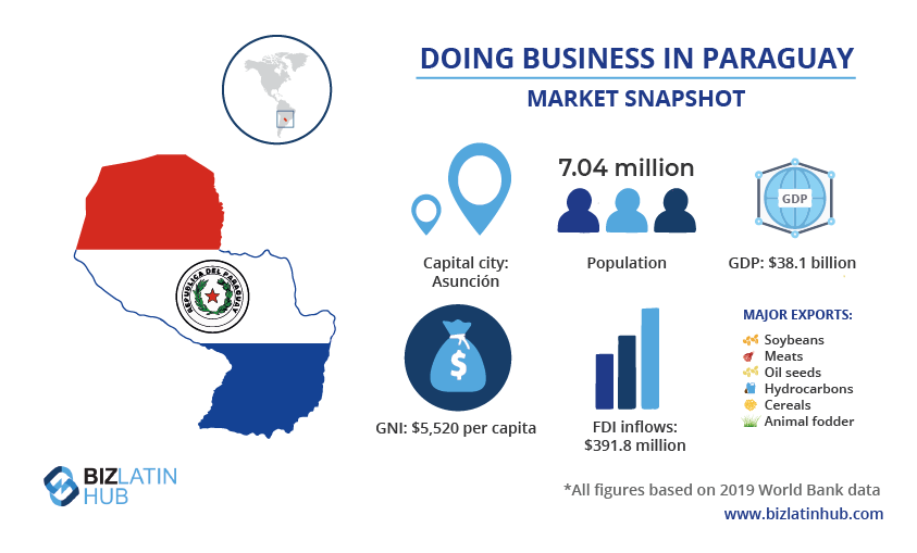 A market snapshot of Paraguay's economy