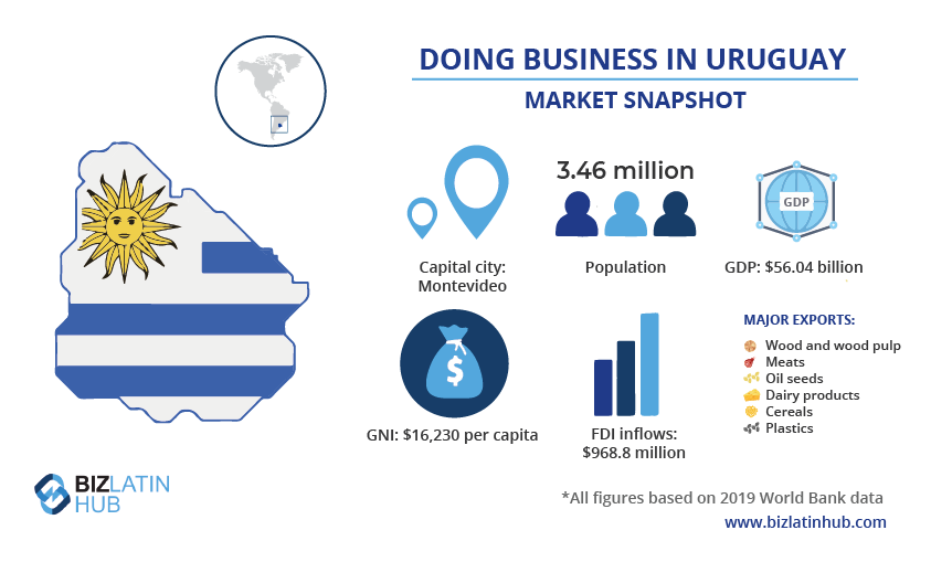 An infographic providing a snapshot of the market in Uruguay, where the fintech sector is growing fast