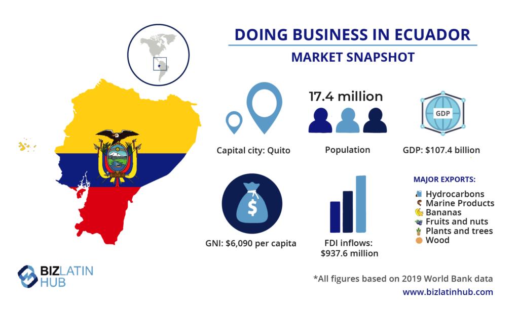 Market Snapshot of Ecuador valuable information for investors