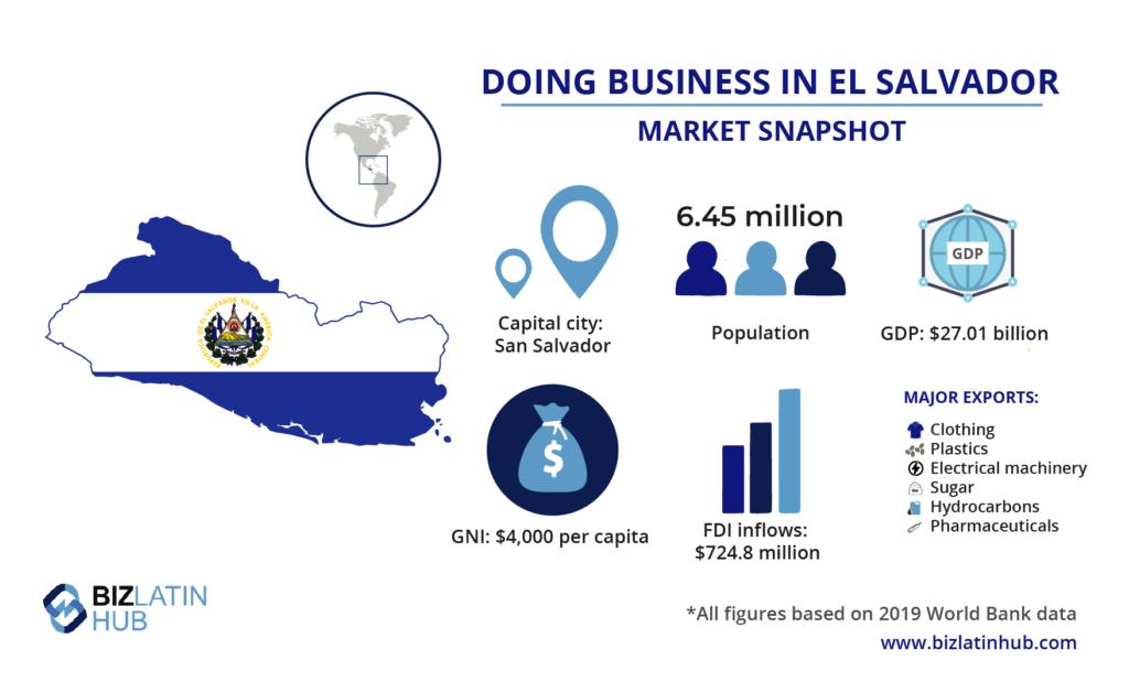 A snapshot of the El Salvador economy