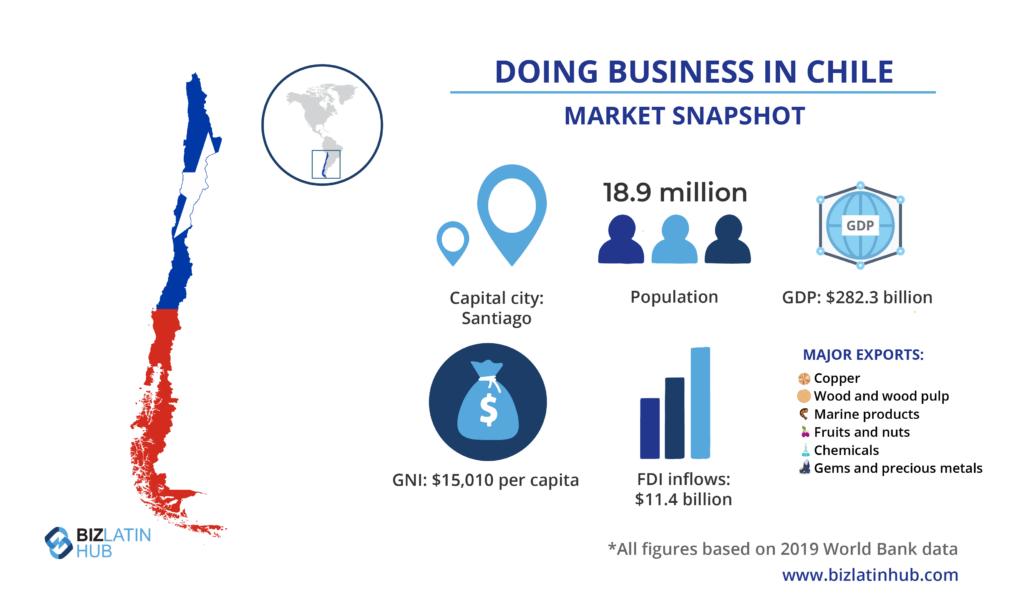 एक बीएलएच इन्फोग्राफिक चिली में बाजार का एक स्नैपशॉट प्रदान करता है, जो विदेशी कंपनियों के बीच निवेश करने के लिए एक लोकप्रिय गंतव्य है