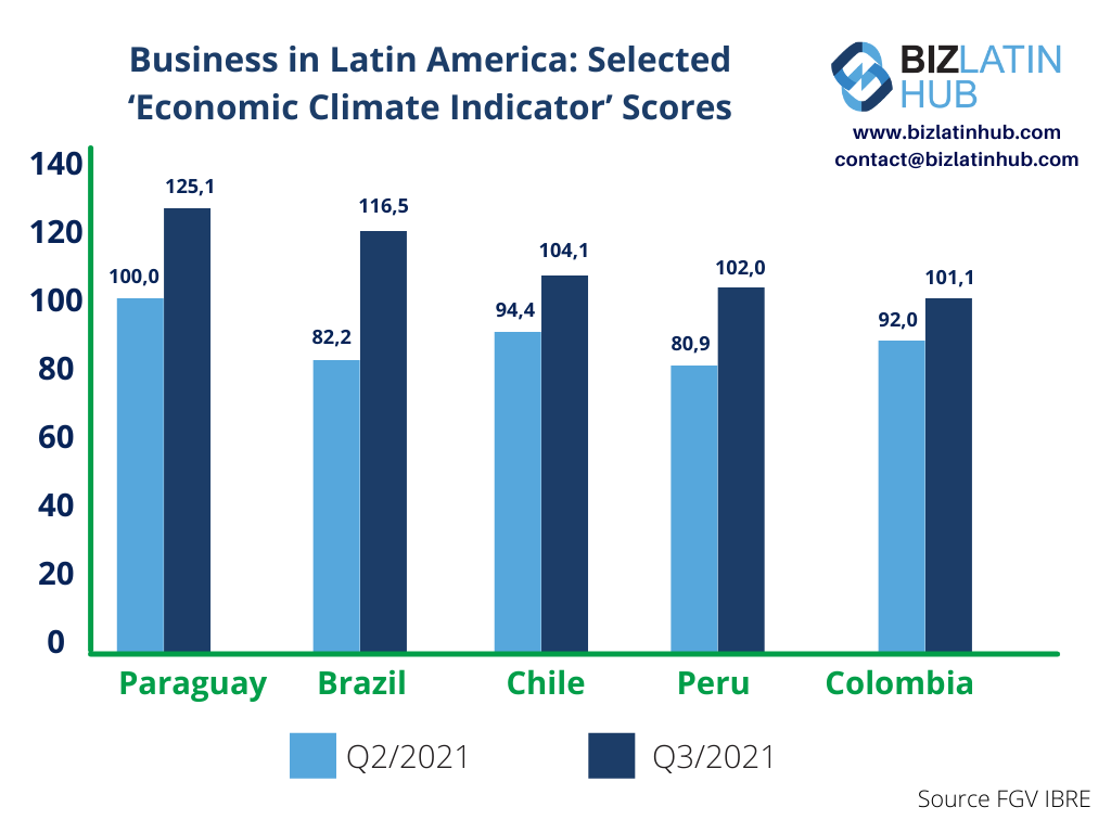 A graph showing recent ICE scores in selected Latin American countries. New analysis suggests the climate for business in Latin America is the best in over three years.