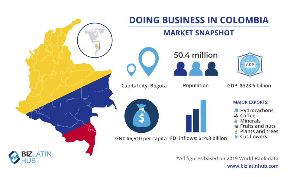 Market snapshot of Colombia, where the coffee region is a major source of income and tourist attraction