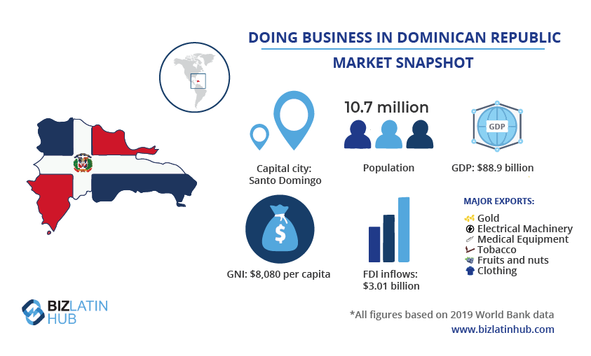 A BLH infogrpahic with a snapshot of the market in the Dominican Republic, where you may want to outsource back-office services
