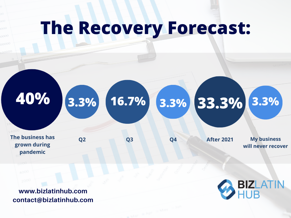 BLH graphic showing expected recovery among survey respondents