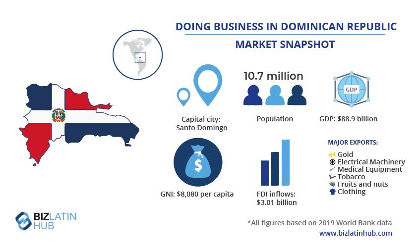 वित्तीय नियामक अनुपालन पर एक लेख के साथ डोमिनिकन गणराज्य में बाजार का एक स्नैपशॉट