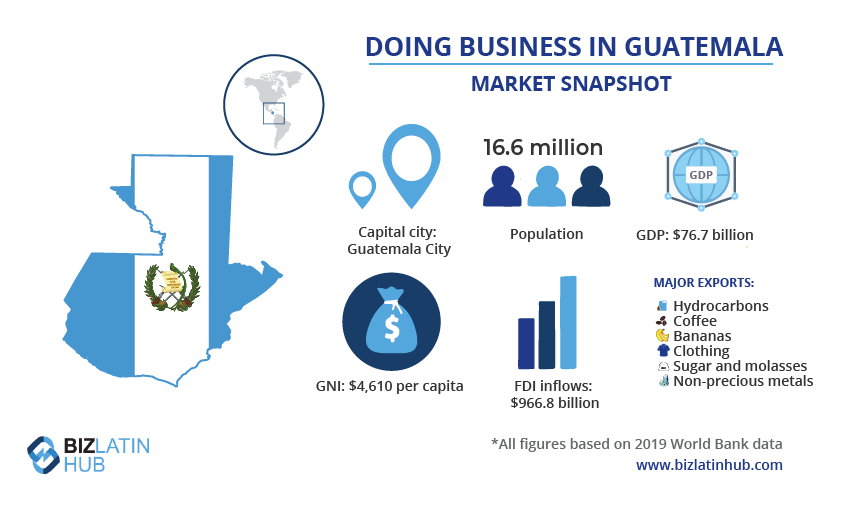 A snapshot of the market in Guatemala, where you will need to comply with financial regulatory compliance regulations