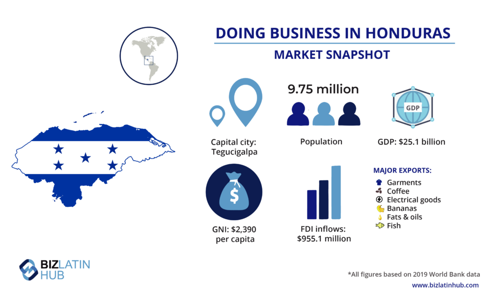 A snapshot of the market in Honduras, where more foreigners are looking to invest.