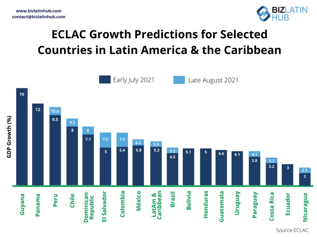 जुलाई और अगस्त 2021 के बीच ईसीएलएसी के विकास पूर्वानुमानों में बदलाव दिखाते हुए एक बिज़ लैटिन हब ग्राफिक, लैटिन अमेरिका के कारोबार के लिए एक सकारात्मक संकेत है।